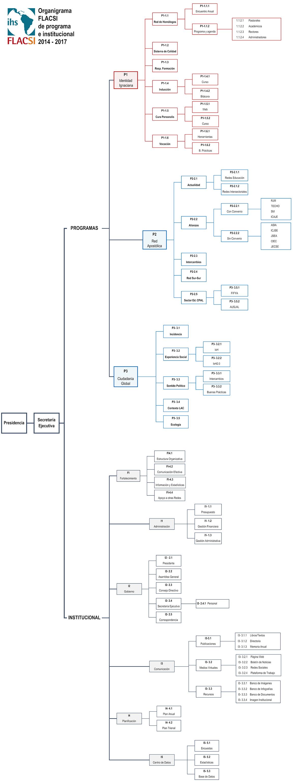 DF-Estructura-de-funcionamientos-FLACSI-2014-2017