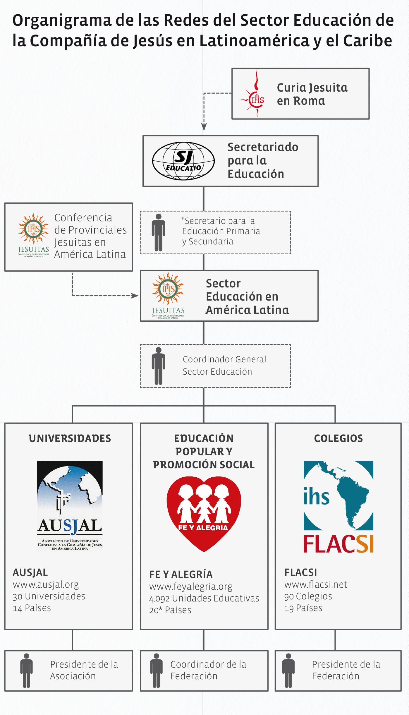 organigrama-FLACSI-en-LAC